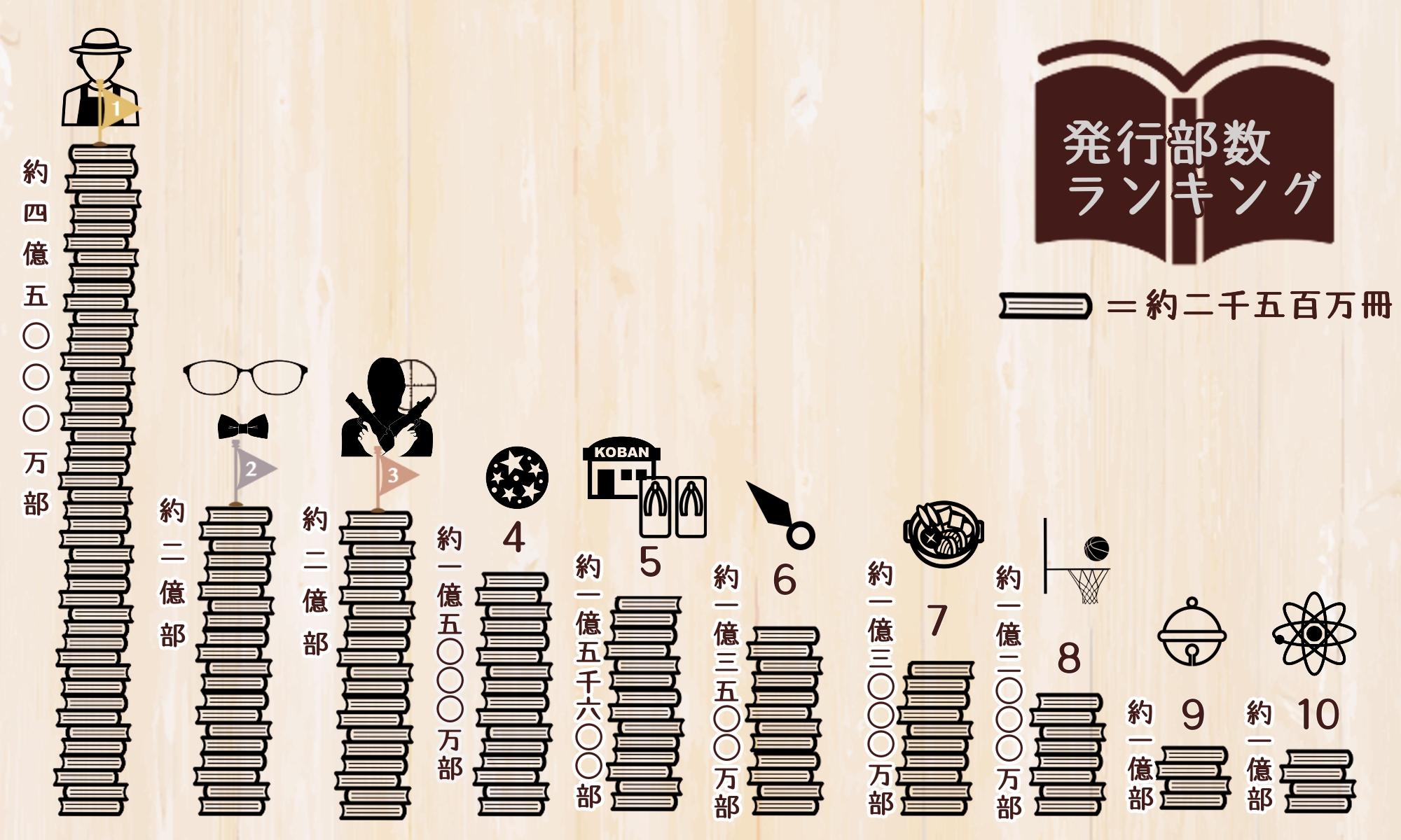 歴代漫画発行部数ランキング インフォグラフィック
