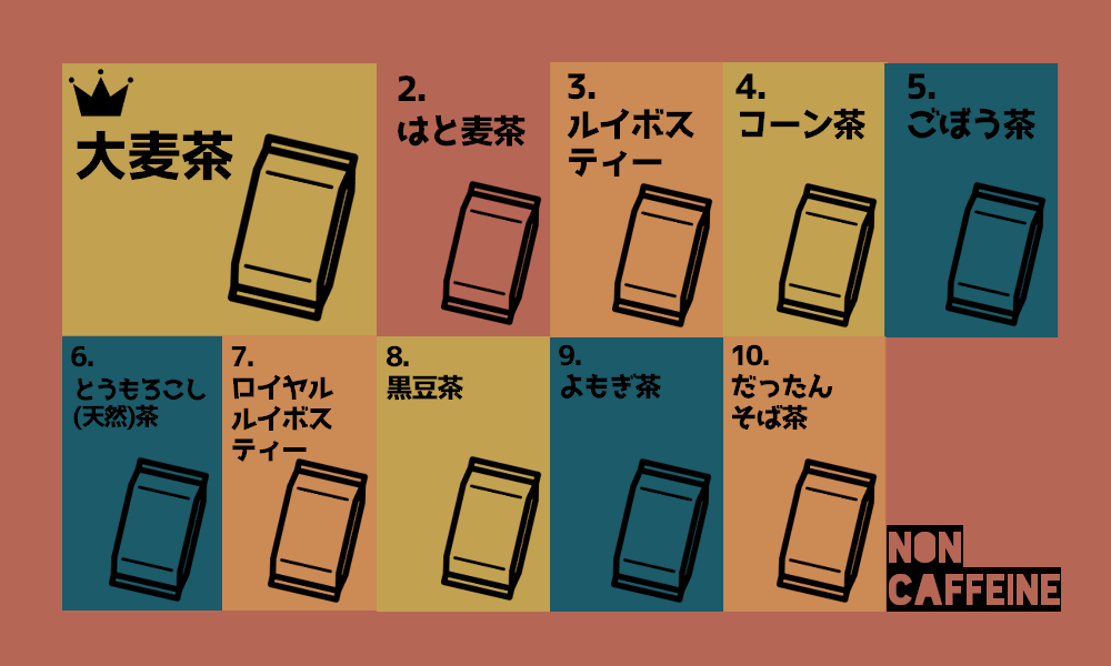 ノン カフェ イン お茶