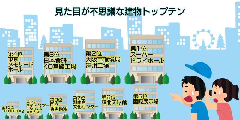 日本にある変わった建物ランキング 画像