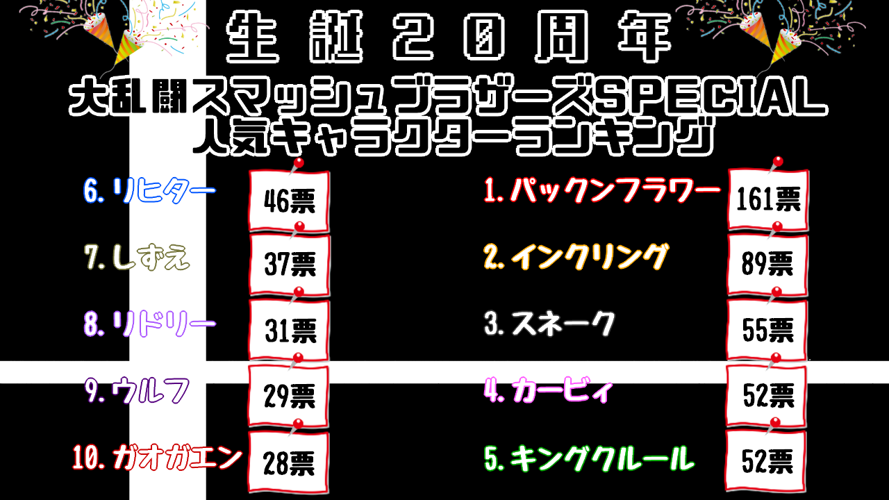 最新作「大乱闘スマッシュブラザーズ SPECIAL」人気キャラクタートップテン ランキング画像