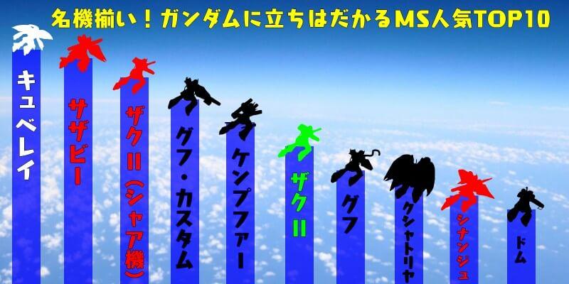 ガンダムの人気敵機体のインフォグラフィック