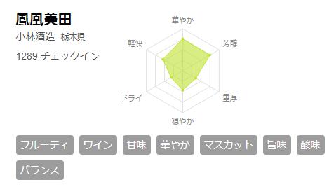 さけのわ 鳳凰美田 チャート