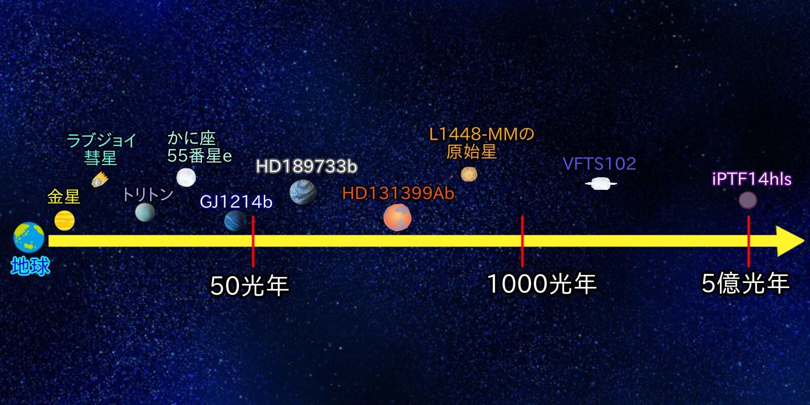 不思議な星たちと地球の距離についての図