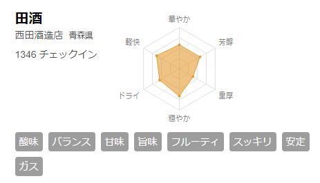 さけのわ 田酒 チャート