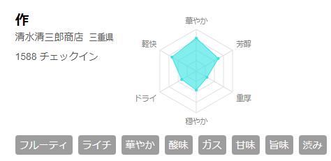 さけのわ 作 チャート