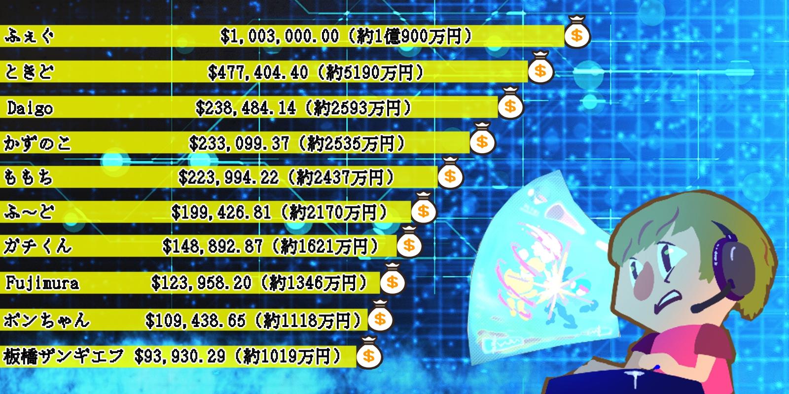 eスポーツ選手の獲得賞金総額インフォグラフィック