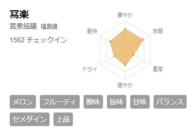 さけのわ 写楽 チャート