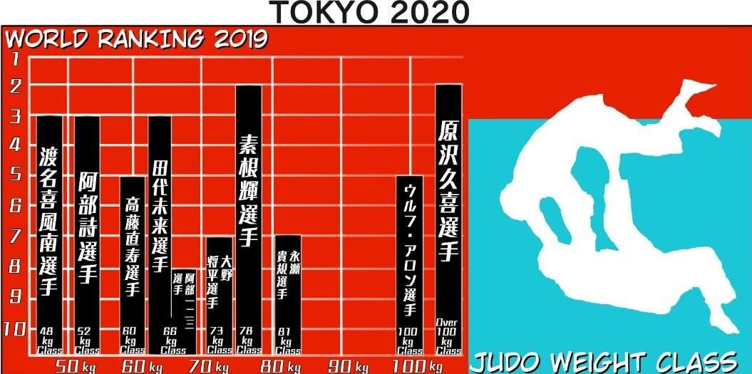 柔道日本選手の世界ランキングと階級の図