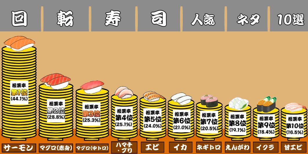 回転寿司人気ネタ10選